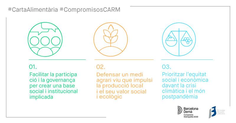 L'AMB se suma al primer acord entre sector públic, empreses i organitzacions socials que aposta per un sistema alimentari més just, net i saludable